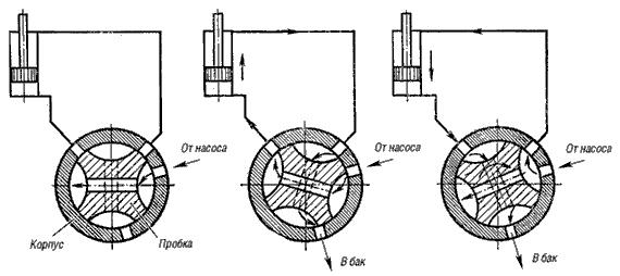 Рис.8. Схемы включения в гидросистему пробкового крана